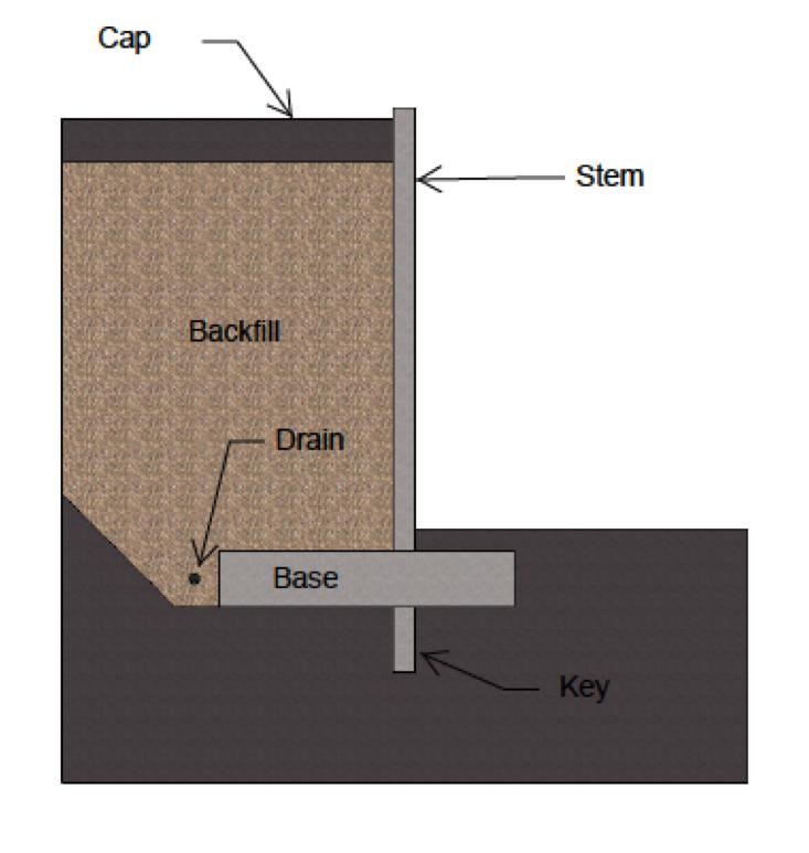 Retaining Wall Design - Wallace Engineering